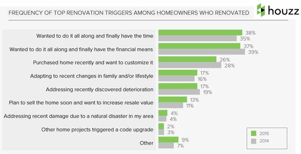 renovation triggers